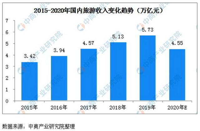 2015-2020年海内旅游收入转变趋势(万亿元)。资料泉源:中商家当研究院