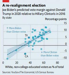 (2016年希拉里与2020拜登相对于特朗普的支持率分析 图源:经济学人)