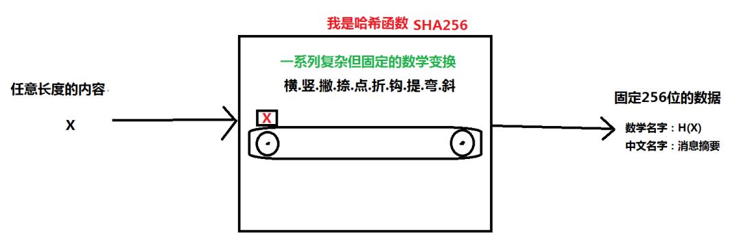 学习区块链过程中的高频概念:哈希函数 | 白话区块链入门250