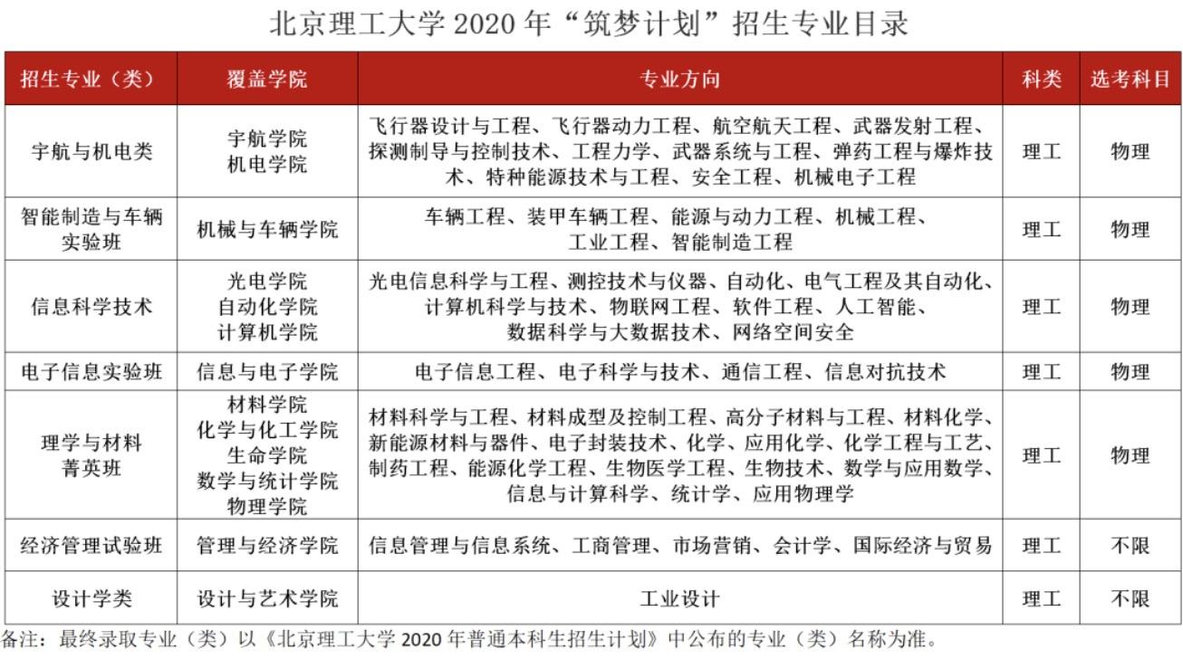 杏悦注册发布杏悦注册2020筑梦计划宇航图片
