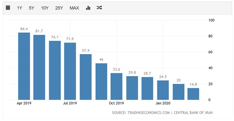 伊朗近年来官方公布的食品通胀率