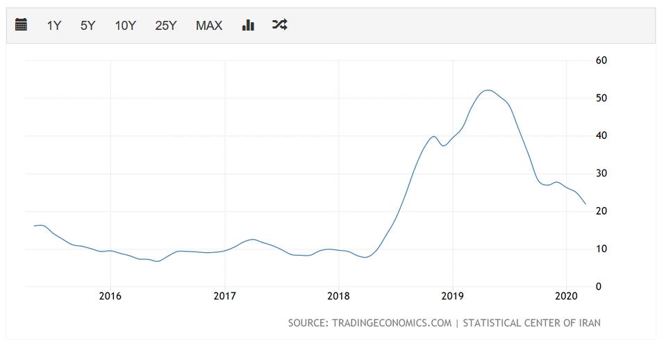 伊朗近年来通货膨胀率