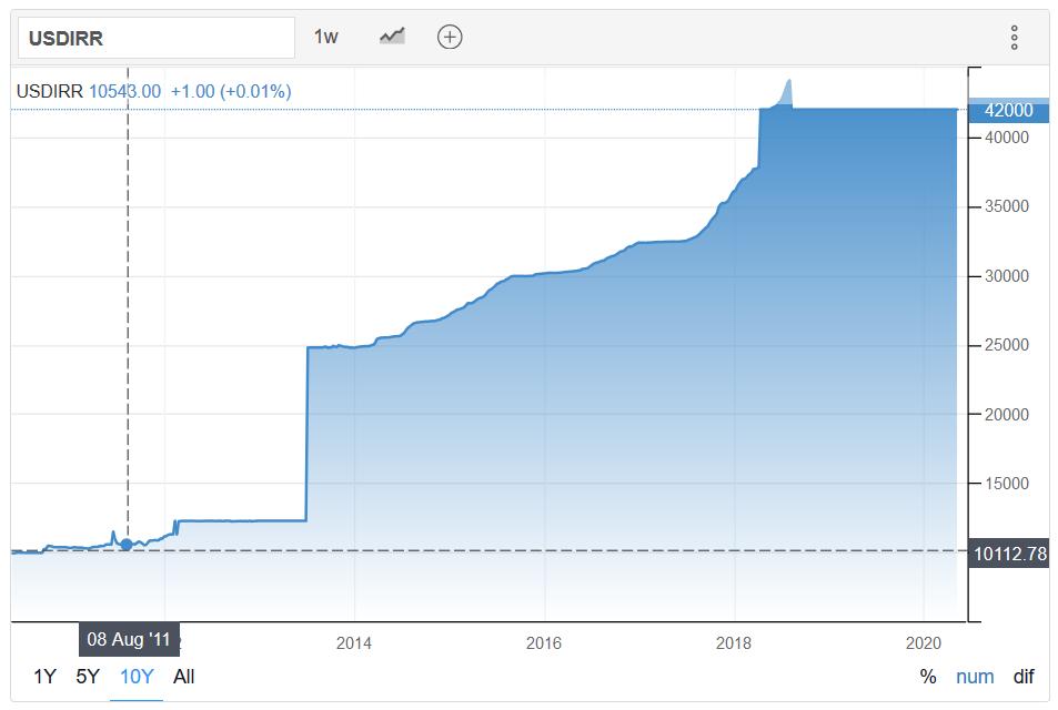 伊朗官方里亚尔兑美元汇率