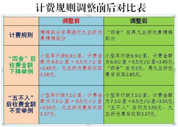【天富】高速公路联网收费天富ETC计费规图片