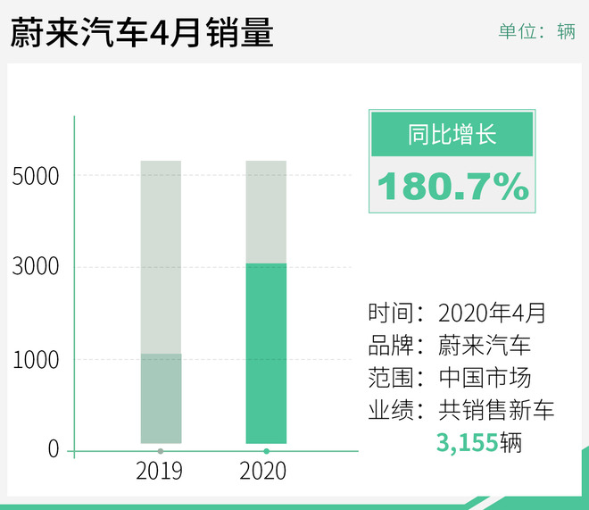 蔚来4月交付3,155辆 同比大增180%/ES6创新高