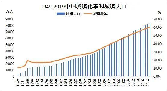 图4:1949年-2019年中国城镇化率和城镇生齿