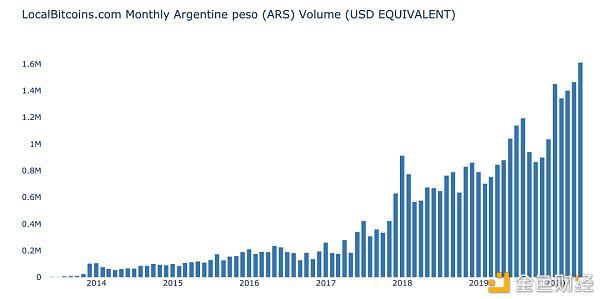 为何资本管制政策对阿根廷比特币交易量影响巨大? 金色财经