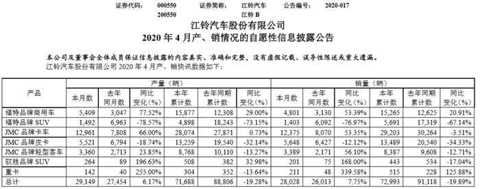 江铃汽车4月销量同比增7.75% 得益于福特商用车、JMC卡车