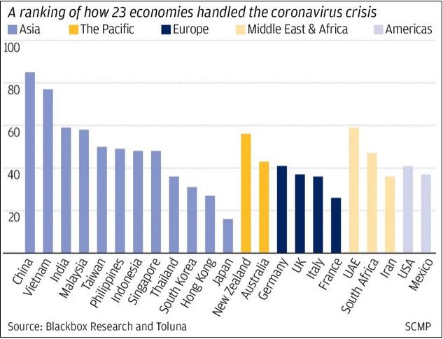 23个经济体政府抗疫满意度调查:中国大陆85分排第一,日本垫底图片
