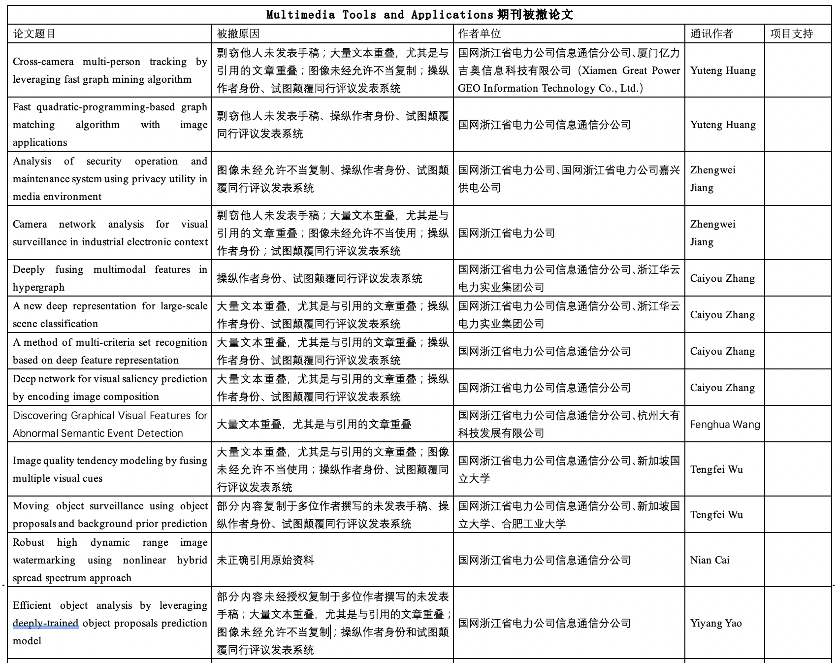 「摩天注册」机构学者被国外期刊摩天注册撤稿30图片