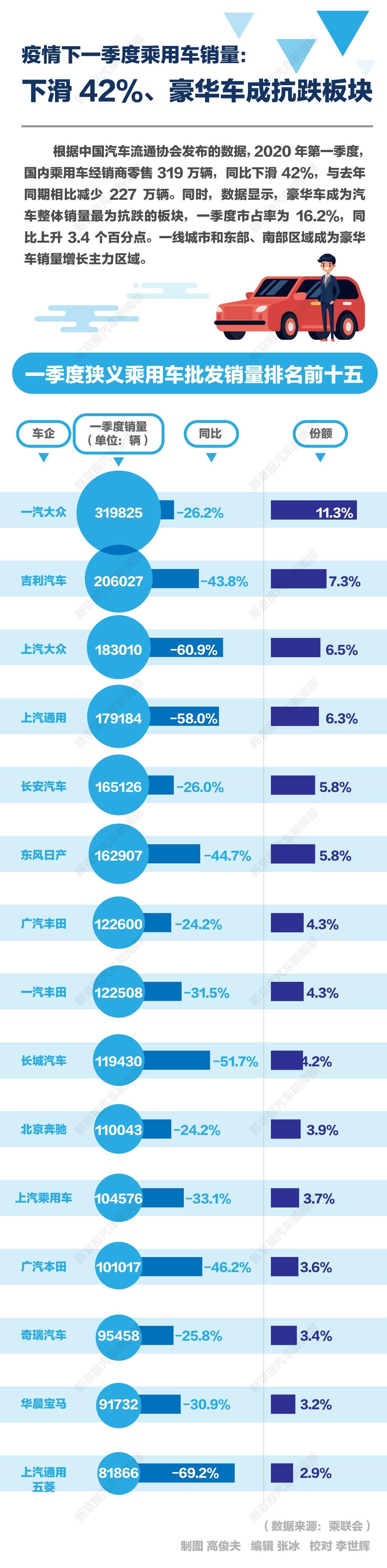 一图读懂|疫情下一季度汽车销量下滑42%,谁更抗跌?
