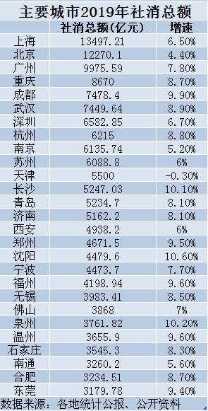 「摩天注册」城市出炉摩天注册武汉第六深圳挤不进前五图片