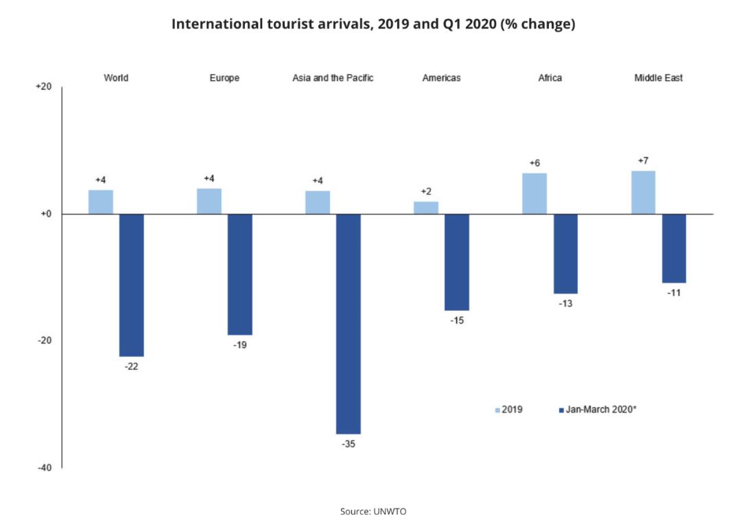 2019年和2020年第一季度国际游客人数变化百分比。/世旅组织网站截图