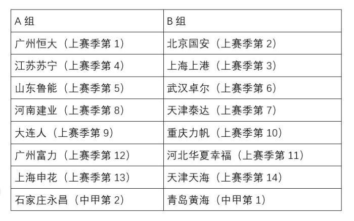按照上赛季成绩排名蛇形排列分组