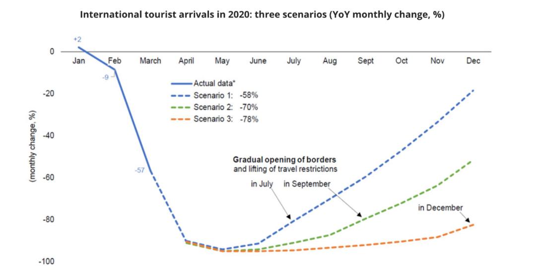 2020年国际游客人数减少的情况。/世旅组织网站截图