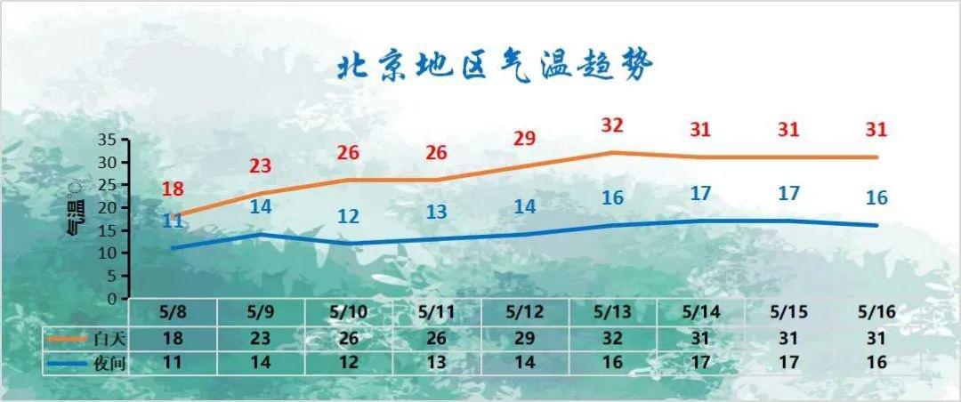 北京本轮降雨中午结束,气温何时回升?图片