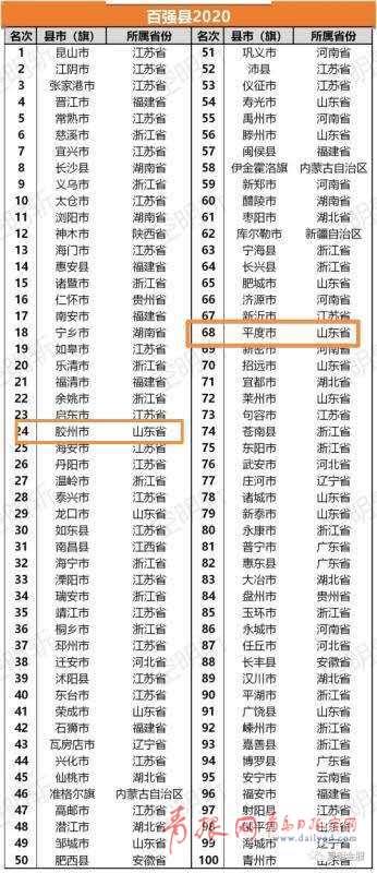 """2020年""""全国百强县""""榜单发布,胶州成为山东第"""