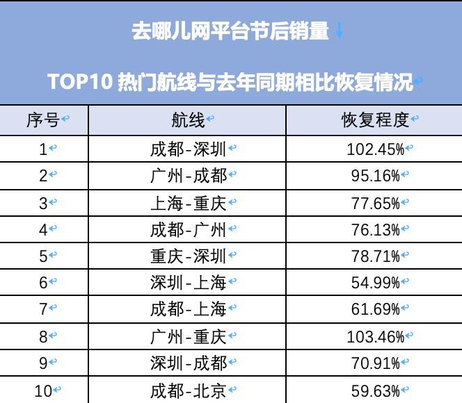 【赢咖3开户】预赢咖3开户订量恢复超5成航司称最困图片