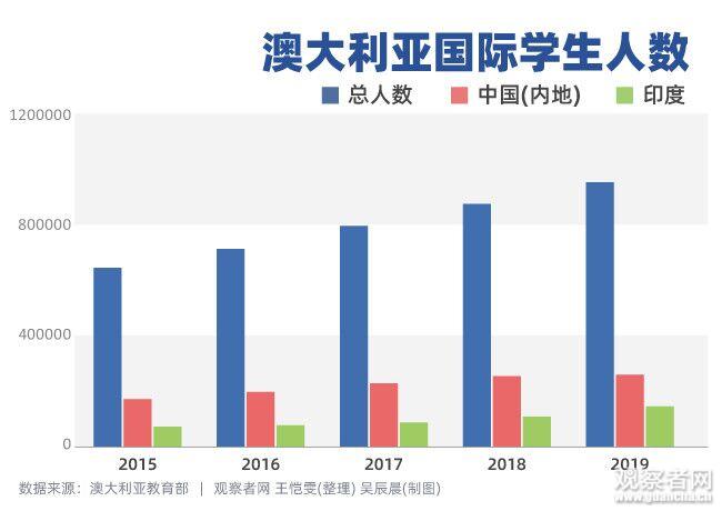 少了中国留学生,澳大利亚会损失多少?图片