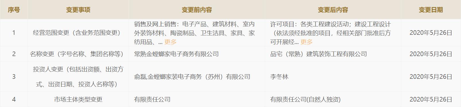 金螳螂退出数十家公司 背后江苏首富朱兴良走出季建业案图片
