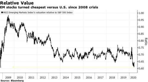 巴克莱建议高净值客户购买美股 规避新兴市场股市