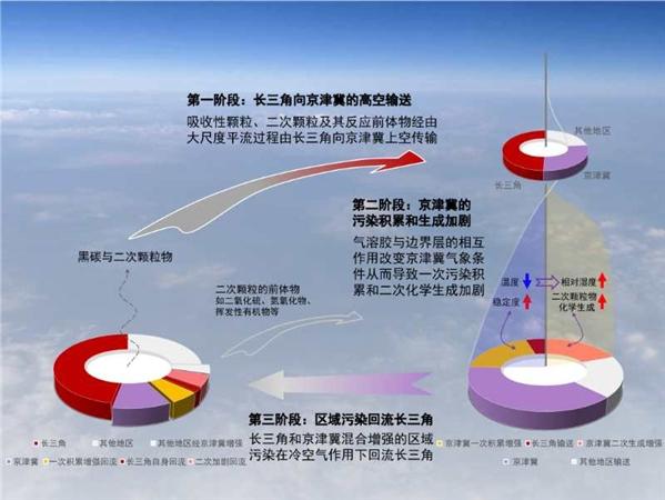 南京大学研究揭示长三角和京津冀重霾污染存在跨界传输