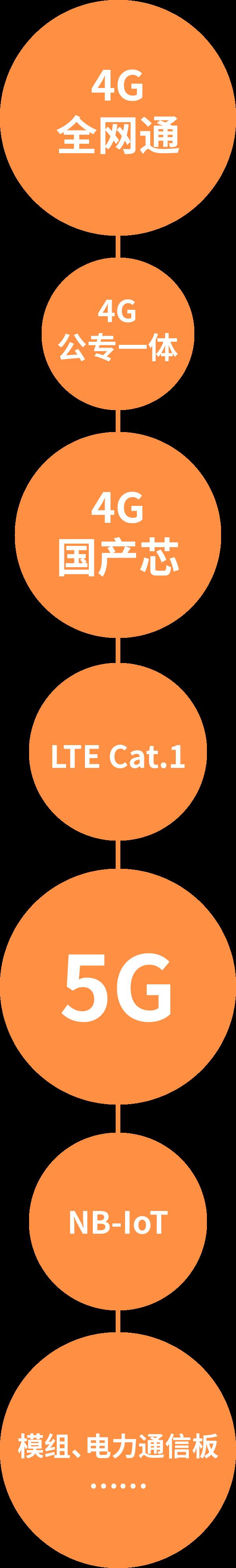 5G、4G、NB-IoT,高新兴电力物联网通信产品三箭齐发