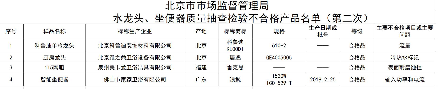 杏悦娱乐:器产品杏悦娱乐不合格浪鲸图片