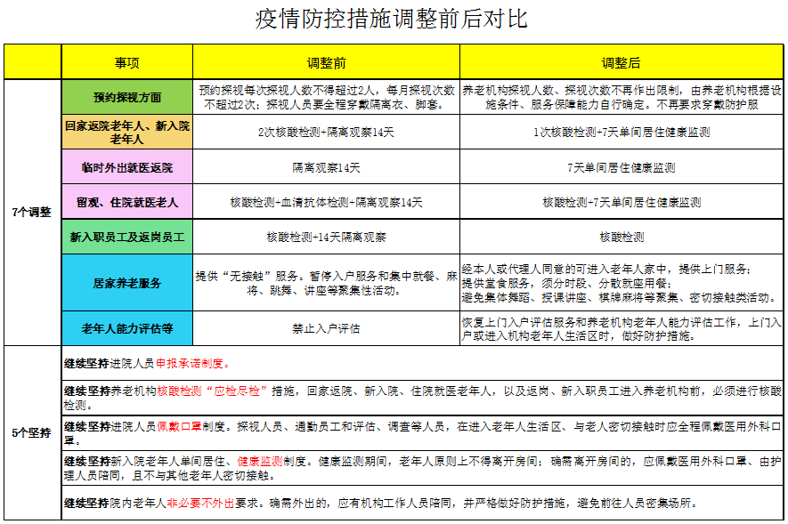 北京养老院不再限制探访人数 居家养老服务全面恢复图片