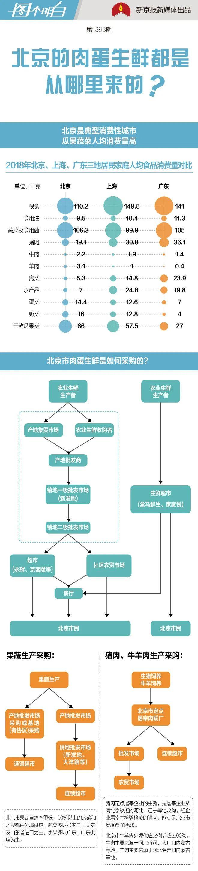 """当新发地按下""""暂停键"""",北京的""""菜篮子""""该如何保障?图片"""