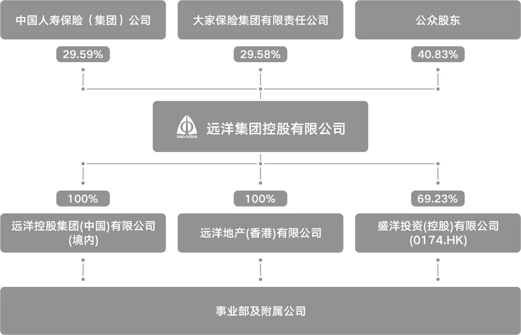 孙小果重要关系人王德彬再涉案 与远洋集团合作旧改项目股权被查