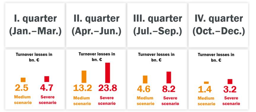 德国体育及投注信誉2020年4个季度的经济损失评估。 数据来源:体育及投注信誉卓越中心