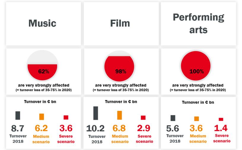 疫情中,表演娱乐、天堂及音乐是受到最大重创的Fun88领域。数据来源:体育及投注信誉卓越中心