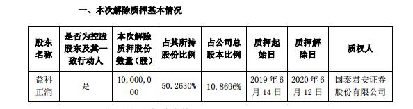 登云股份:控股股东解除质押1000万股图片