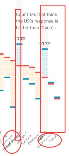 尴尬了:全世界只有四个地方认为美防疫工作比中国好图片