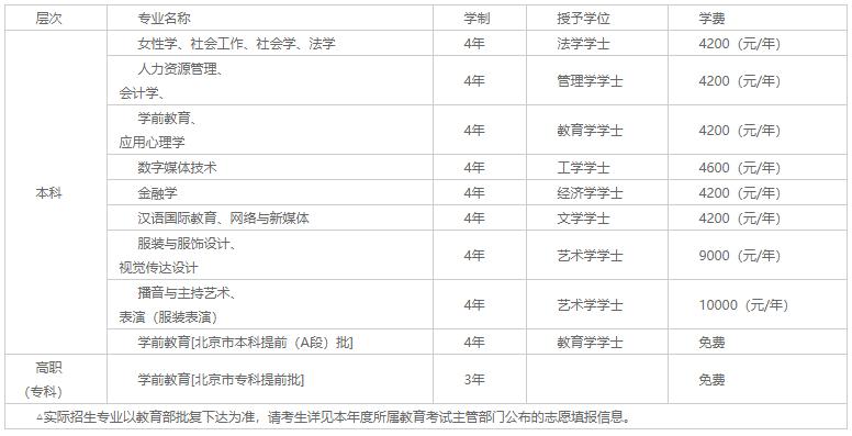 中华女子学院2020年普高招生章程