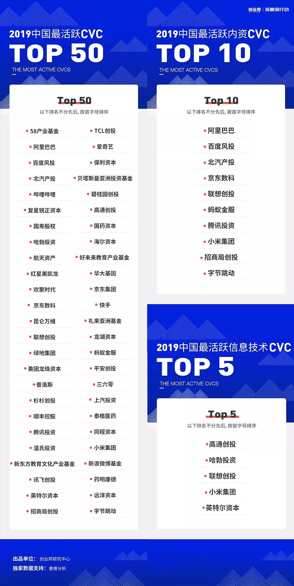 联想创投荣获「2019中国最活跃CVC TOP 50」等多项大奖,大企业创投迎来黄金时代