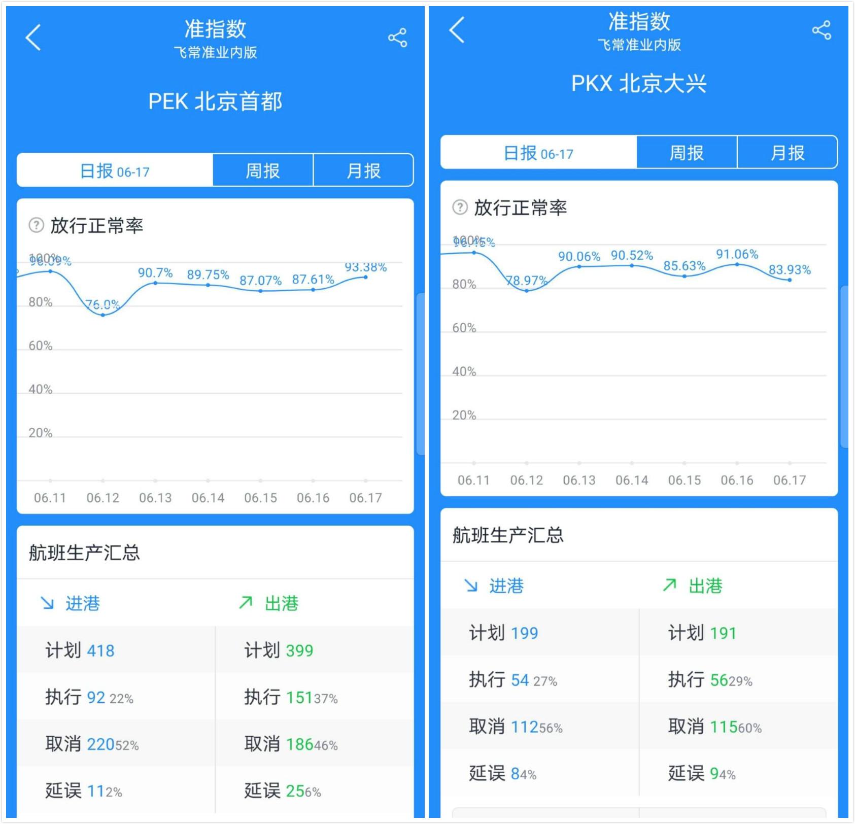 北京两大机场取消630架次航班,多条航线受影响较大图片