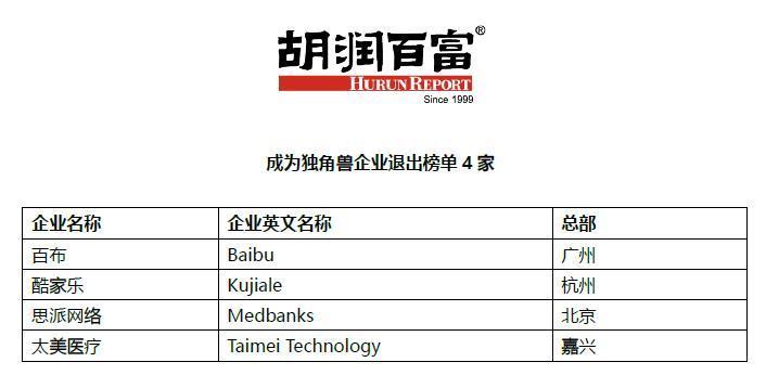 谁是下个独角兽?胡润筛出100家企业 北京最多