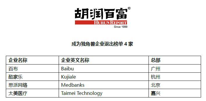 谁是下个独角兽?胡润筛出100家企业:京沪占比高
