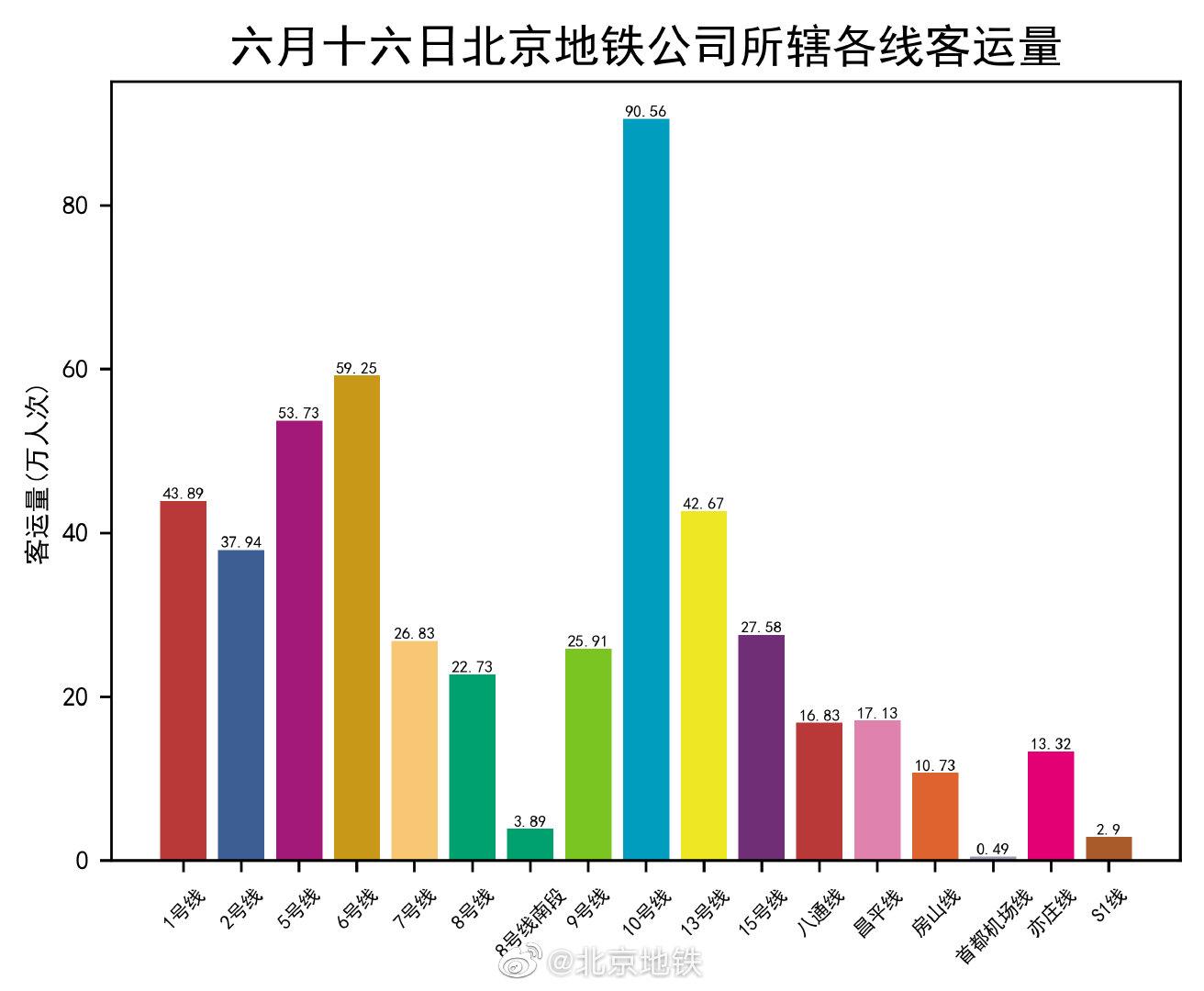 自然科学:京地铁将适时限流公交满载率调至自然科学图片
