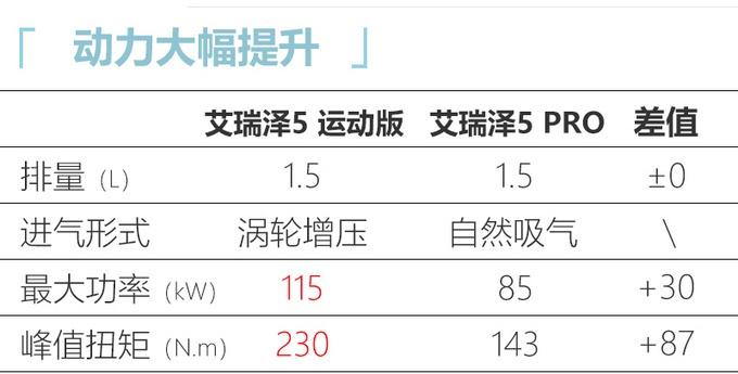 奇瑞艾瑞泽5运动版上市 新增1.5T动力6.59万起售