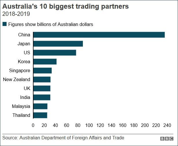 澳大利亚前十大贸易伙伴排名,包括中国、日本、韩国、印度等国。 来源:BBC