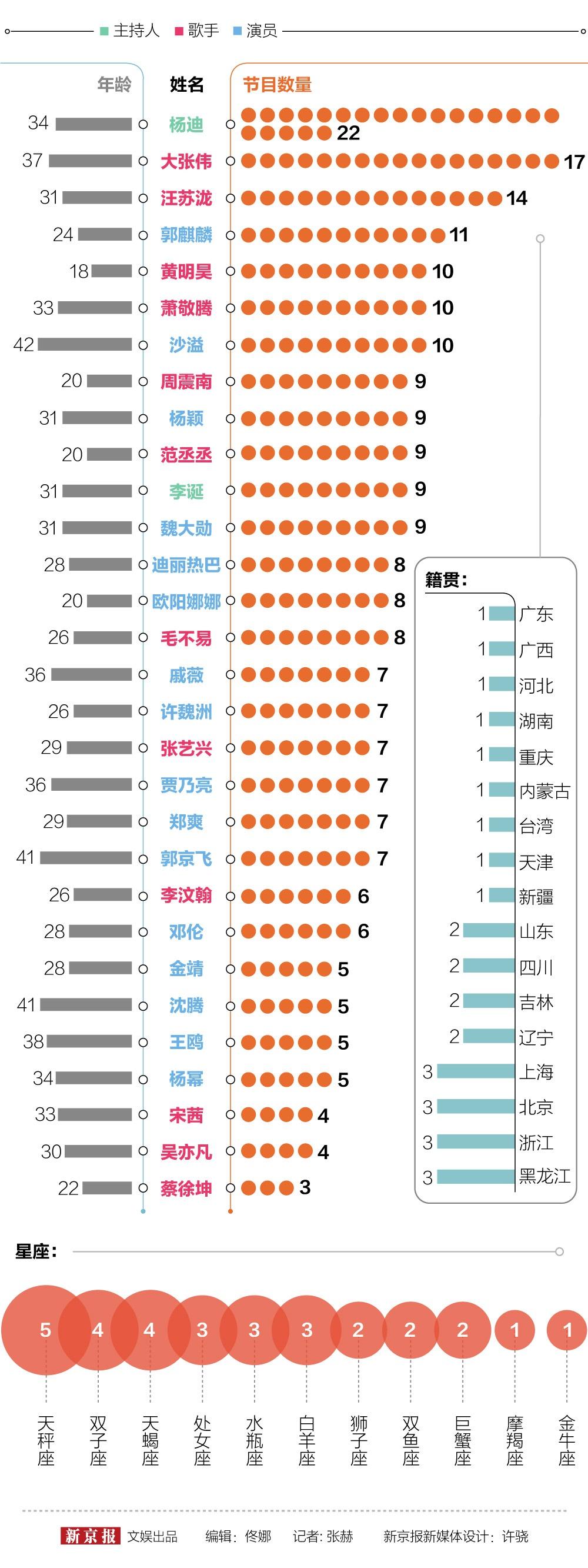 郭麒麟晋升综艺抢手王,黄明昊周震南等流量大热丨图数馆图片