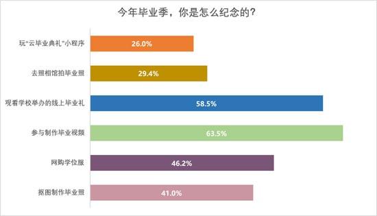 """《【星图在线娱乐注册】88.6%受访应届生今年""""云毕业"""":网购学位服》"""