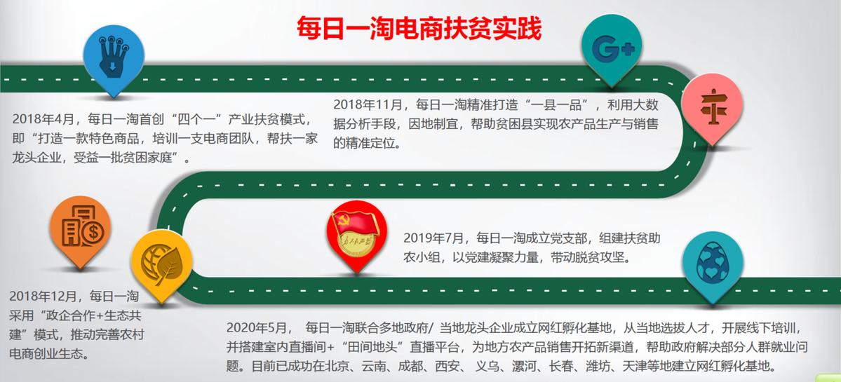 每日一淘联合中国农科院农业信息研究所发布电商扶贫报告