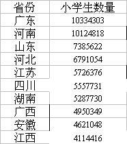 小学生数量TOP10省份出炉 广东河南双双破千万图片
