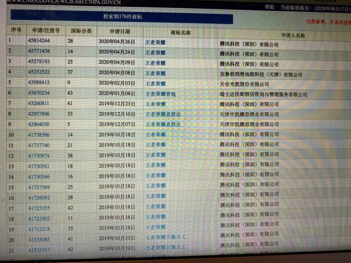 """国家知识产权局商标局、中国商标网显示,""""王者荣耀""""这一商标的注册多达176条"""