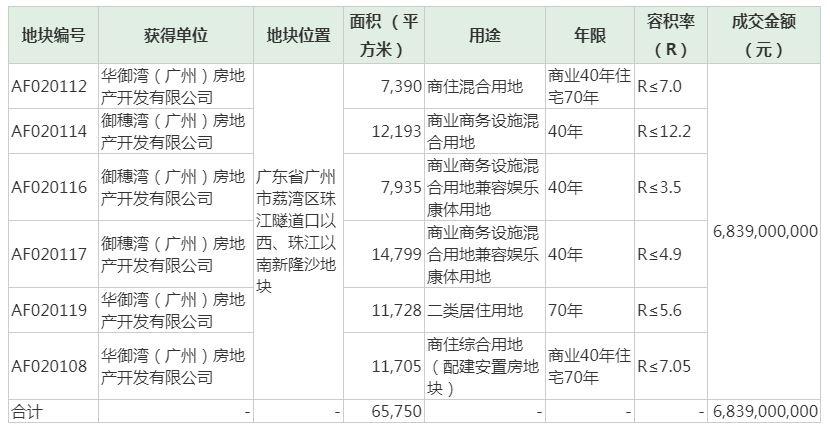 中国幸福:68。4亿元拿下广州白鹅综合体项目土地 中国财富