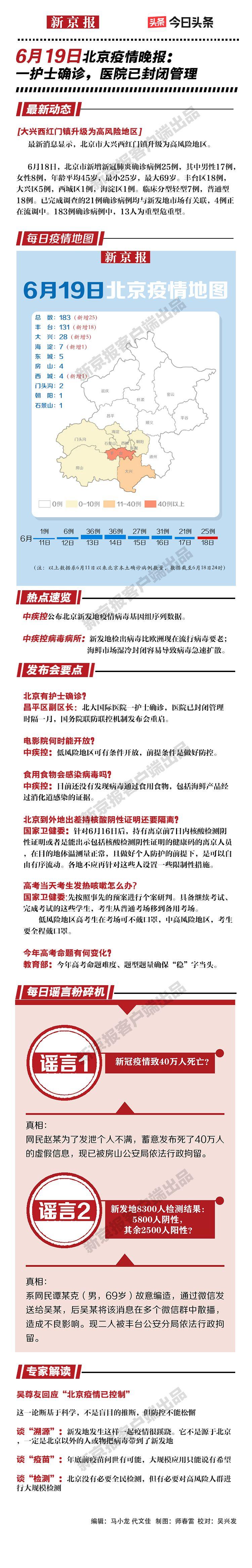 摩天平台,览6摩天平台月19日北京疫情晚报图片